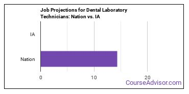 Job Projections for Dental Laboratory Technicians: Nation vs. IA
