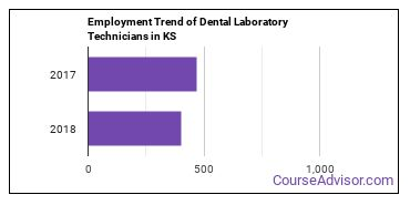 Dental Laboratory Technicians in KS Employment Trend