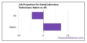Job Projections for Dental Laboratory Technicians: Nation vs. KS