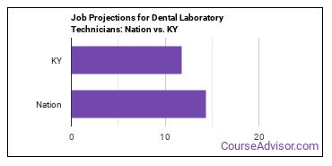 Job Projections for Dental Laboratory Technicians: Nation vs. KY