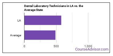 Dental Laboratory Technicians in LA vs. the Average State
