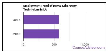 Dental Laboratory Technicians in LA Employment Trend