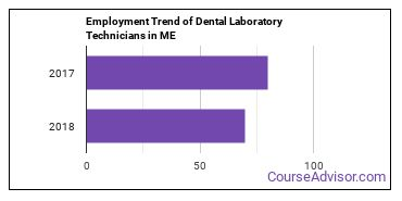 Dental Laboratory Technicians in ME Employment Trend