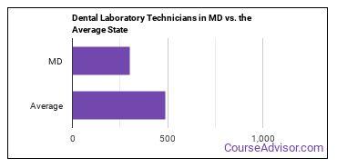 Dental Laboratory Technicians in MD vs. the Average State