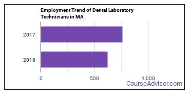 Dental Laboratory Technicians in MA Employment Trend