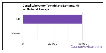 Dental Laboratory Technicians Earnings: MI vs. National Average
