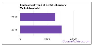 Dental Laboratory Technicians in MI Employment Trend