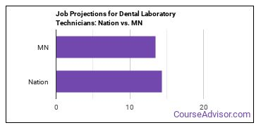 Job Projections for Dental Laboratory Technicians: Nation vs. MN
