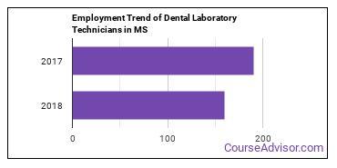 Dental Laboratory Technicians in MS Employment Trend