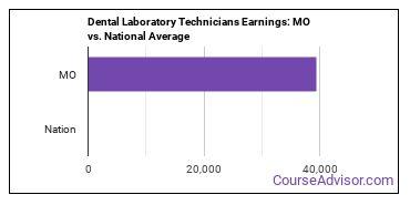 Dental Laboratory Technicians Earnings: MO vs. National Average