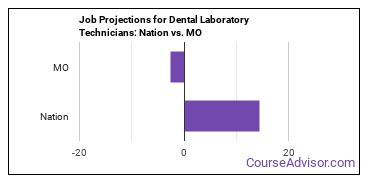 Job Projections for Dental Laboratory Technicians: Nation vs. MO