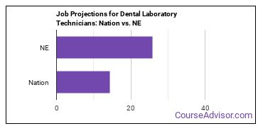 Job Projections for Dental Laboratory Technicians: Nation vs. NE