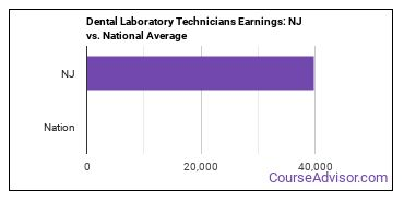Dental Laboratory Technicians Earnings: NJ vs. National Average