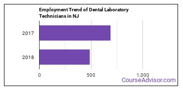 Dental Laboratory Technicians in NJ Employment Trend