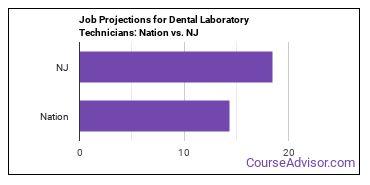 Job Projections for Dental Laboratory Technicians: Nation vs. NJ