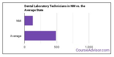 Dental Laboratory Technicians in NM vs. the Average State