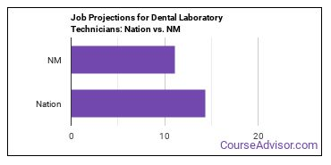 Job Projections for Dental Laboratory Technicians: Nation vs. NM