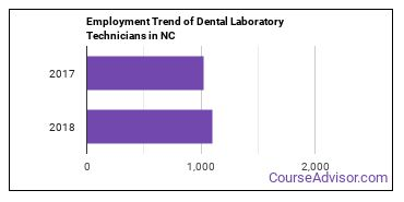 Dental Laboratory Technicians in NC Employment Trend