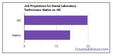 Job Projections for Dental Laboratory Technicians: Nation vs. NC