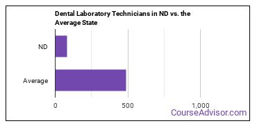 Dental Laboratory Technicians in ND vs. the Average State