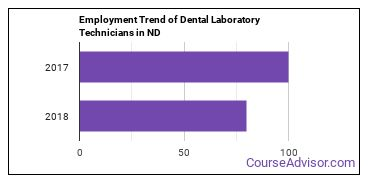 Dental Laboratory Technicians in ND Employment Trend