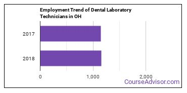 Dental Laboratory Technicians in OH Employment Trend