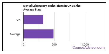 Dental Laboratory Technicians in OK vs. the Average State