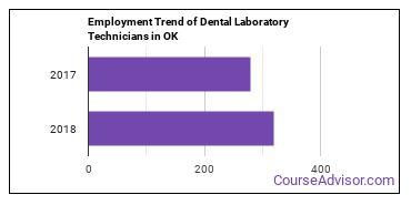 Dental Laboratory Technicians in OK Employment Trend