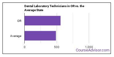Dental Laboratory Technicians in OR vs. the Average State