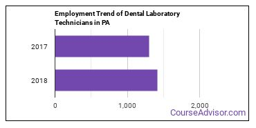 Dental Laboratory Technicians in PA Employment Trend