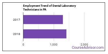 Dental Laboratory Technicians in PA Employment Trend