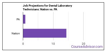 Job Projections for Dental Laboratory Technicians: Nation vs. PA