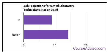 Job Projections for Dental Laboratory Technicians: Nation vs. RI