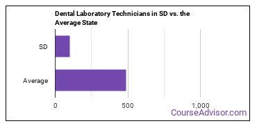 Dental Laboratory Technicians in SD vs. the Average State