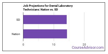 Job Projections for Dental Laboratory Technicians: Nation vs. SD