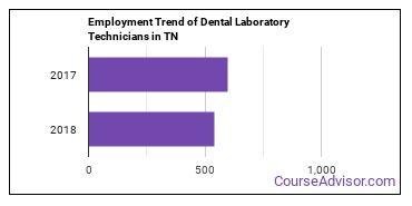 Dental Laboratory Technicians in TN Employment Trend