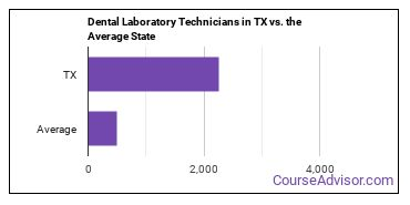 Dental Laboratory Technicians in TX vs. the Average State
