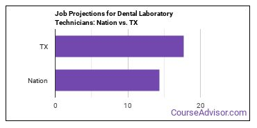 Job Projections for Dental Laboratory Technicians: Nation vs. TX