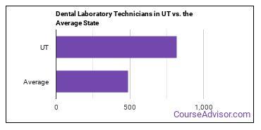 Dental Laboratory Technicians in UT vs. the Average State