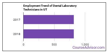 Dental Laboratory Technicians in UT Employment Trend