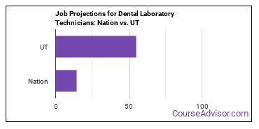 Job Projections for Dental Laboratory Technicians: Nation vs. UT