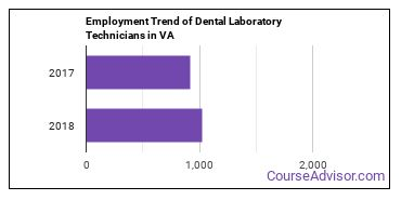 Dental Laboratory Technicians in VA Employment Trend