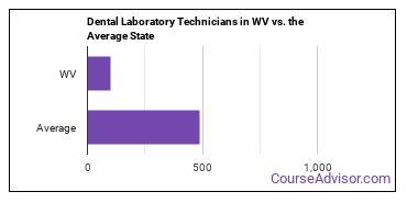 Dental Laboratory Technicians in WV vs. the Average State
