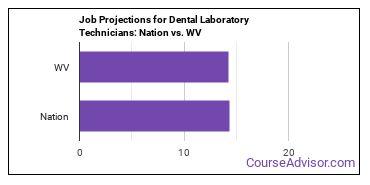 Job Projections for Dental Laboratory Technicians: Nation vs. WV