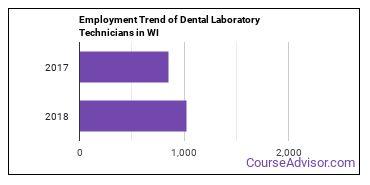 Dental Laboratory Technicians in WI Employment Trend