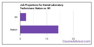 Job Projections for Dental Laboratory Technicians: Nation vs. WI