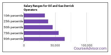 Salary Ranges for Oil and Gas Derrick Operators