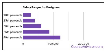 Salary Ranges for Designers