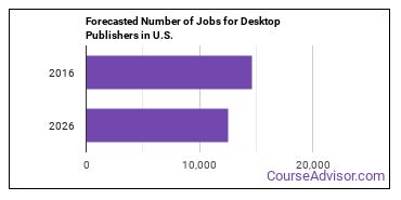 Forecasted Number of Jobs for Desktop Publishers in U.S.