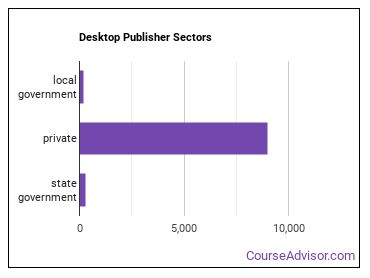 Desktop Publisher Sectors